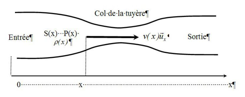 mouvement fluide compressible*
