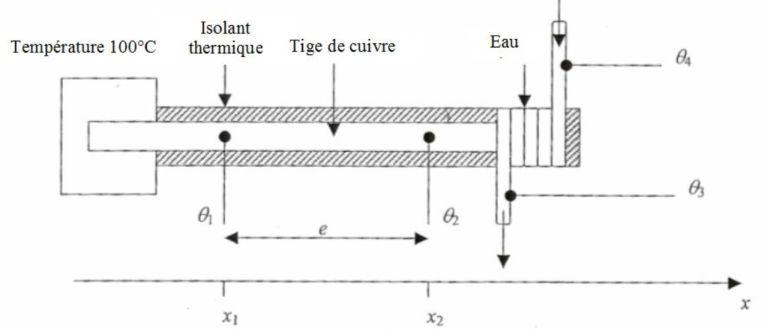 Un Mooc Pour La Physique Exercice Mesure Expérimentale Dune