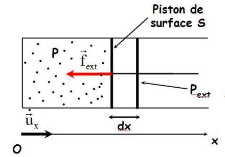 un mooc pour la physique travail des forces de pression et transferts thermiques. Black Bedroom Furniture Sets. Home Design Ideas