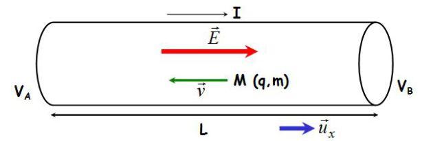 Induction Electromagnetique N 1 Loi D Ohm Locale